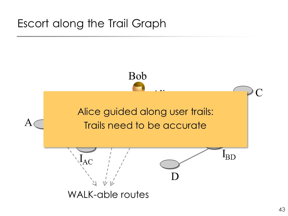 43 Escort along the Trail Graph I AC C D I BD B I BC Bob A Alice WALK-able routes Alice guided along user trails: Trails need to be accurate Alice guided along user trails: Trails need to be accurate