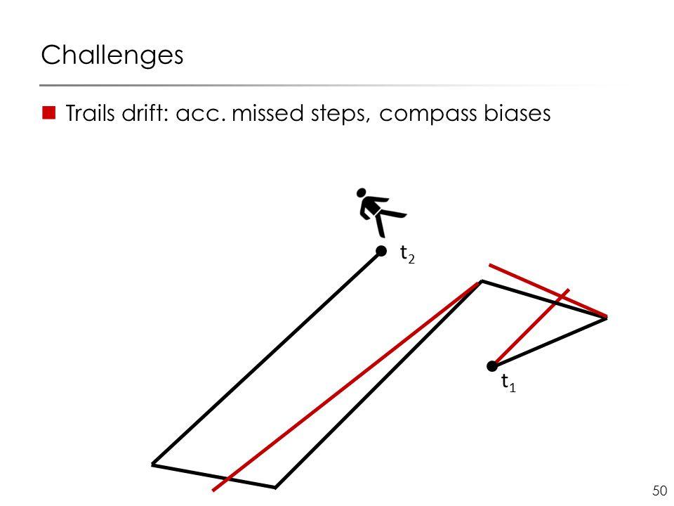 50 Challenges Trails drift: acc. missed steps, compass biases t1t1 t2t2
