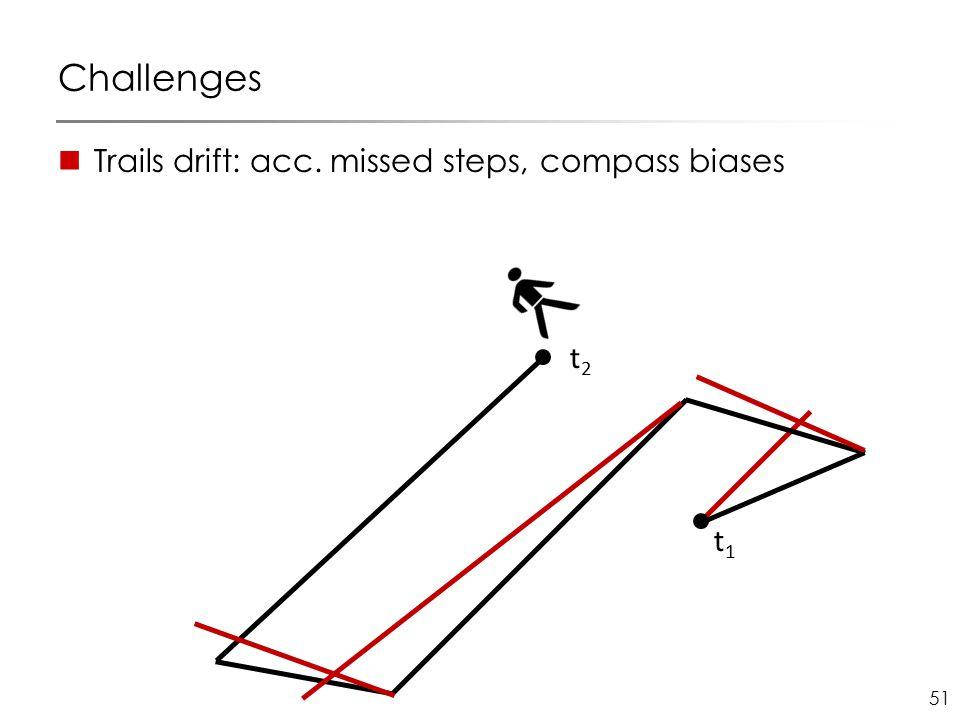 51 Challenges Trails drift: acc. missed steps, compass biases t1t1 t2t2