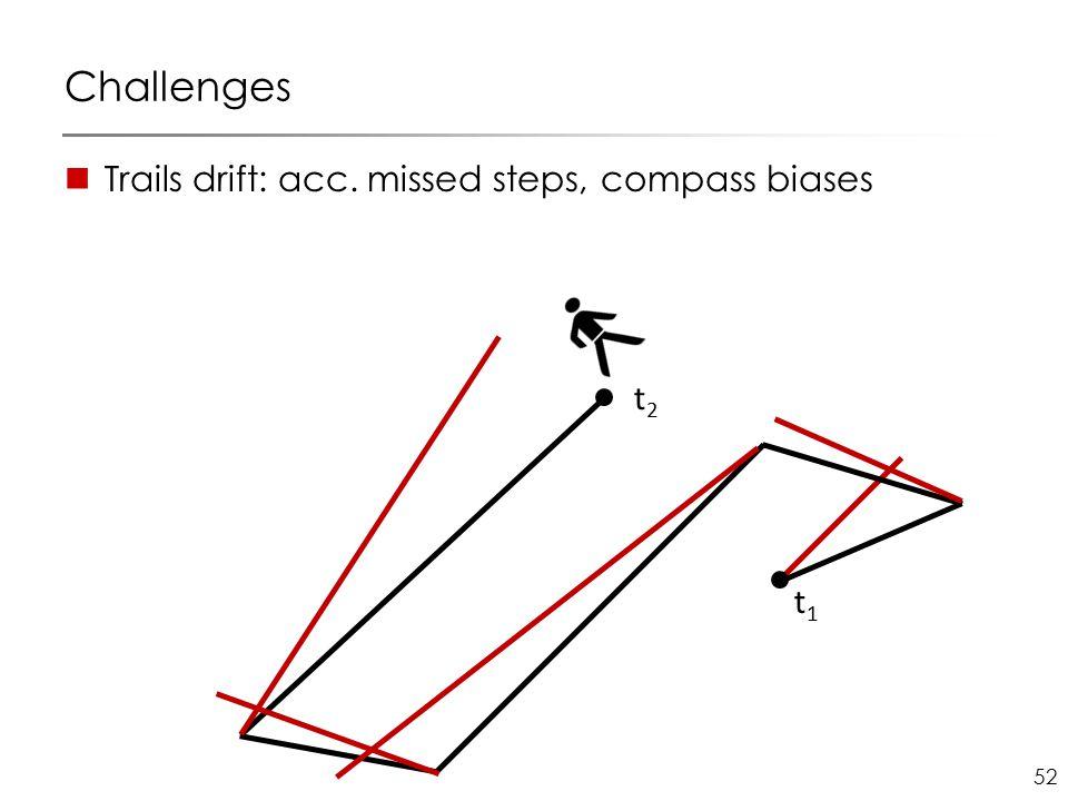 52 Challenges Trails drift: acc. missed steps, compass biases t1t1 t2t2