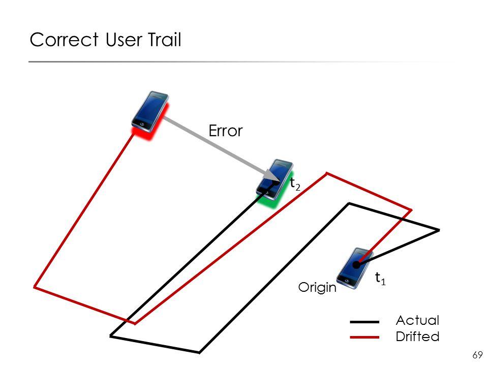 69 Origin Correct User Trail Actual Drifted t1t1 t2t2 Error
