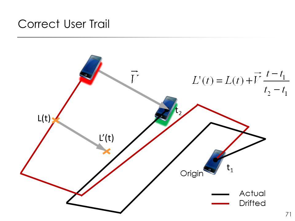 71 Origin t1t1 Correct User Trail L(t) L'(t) t2t2 Actual Drifted