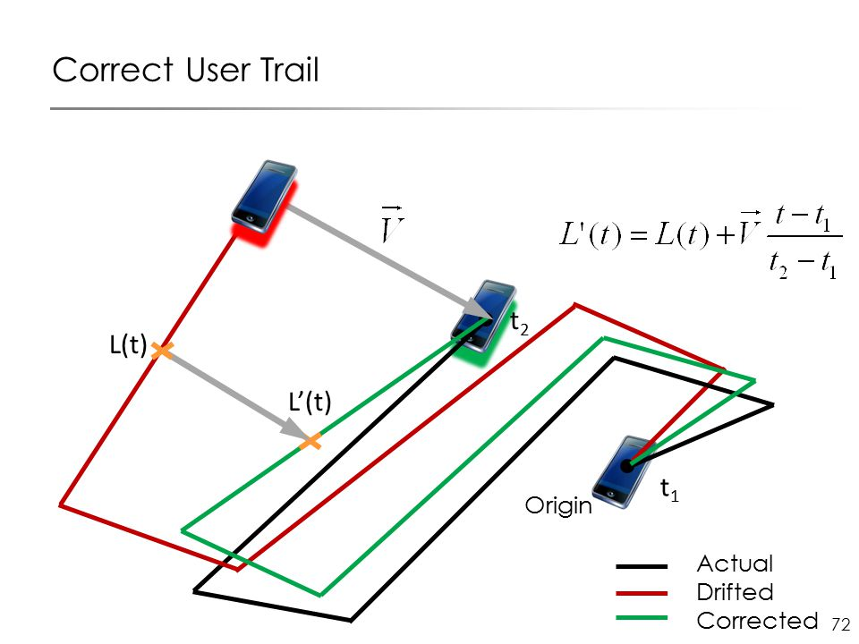 72 Origin t1t1 Correct User Trail Actual Drifted Corrected L(t) L'(t) t2t2