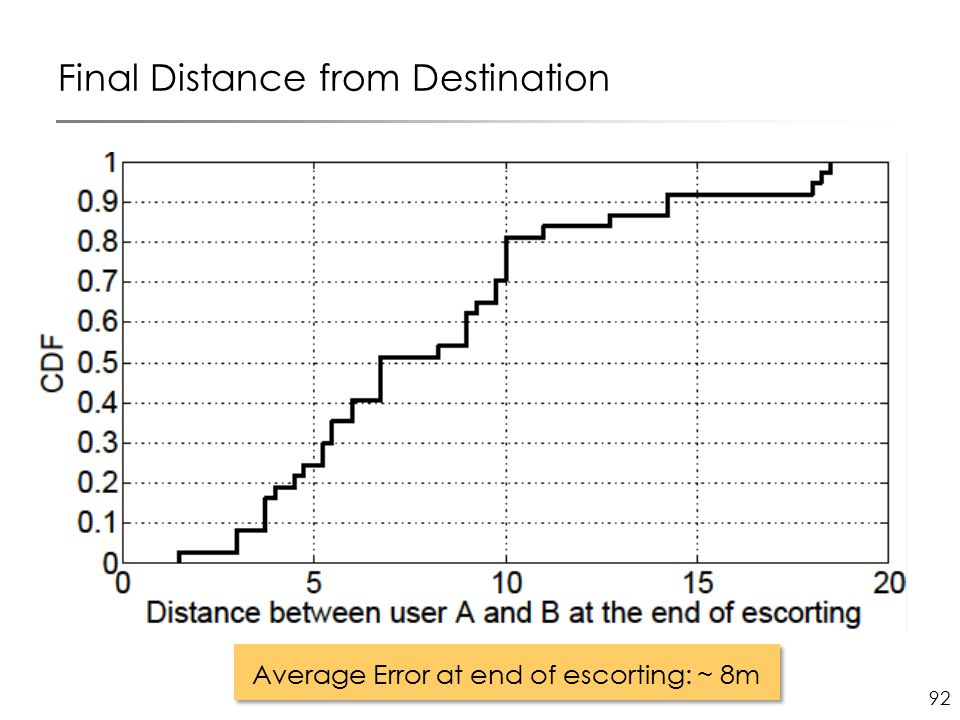 92 Final Distance from Destination Average Error at end of escorting: ~ 8m