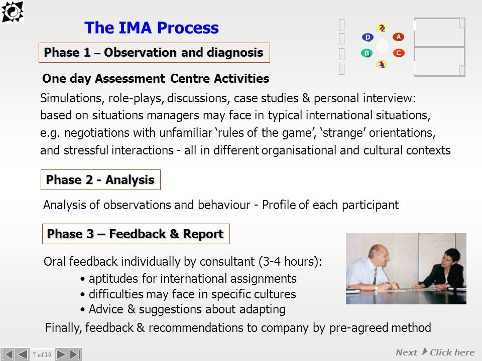How does the IMA work.