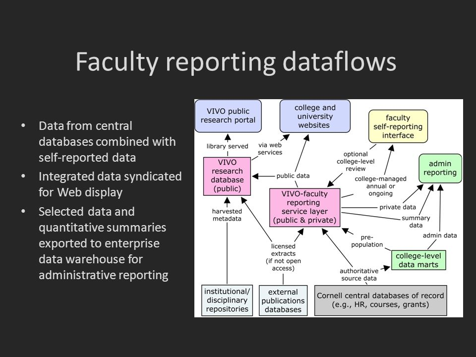 Faculty reporting dataflows Data from central databases combined with self-reported data Integrated data syndicated for Web display Selected data and quantitative summaries exported to enterprise data warehouse for administrative reporting
