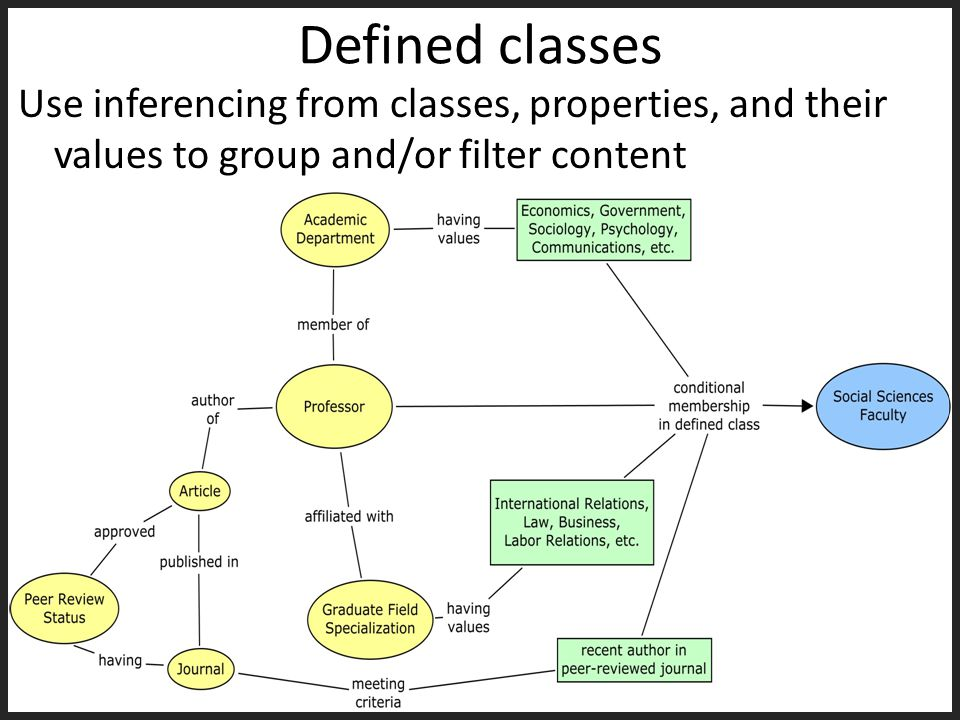 Defined classes Use inferencing from classes, properties, and their values to group and/or filter content