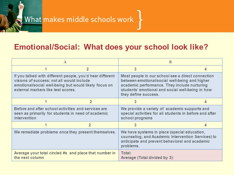Emotional/Social: What does your school look like.