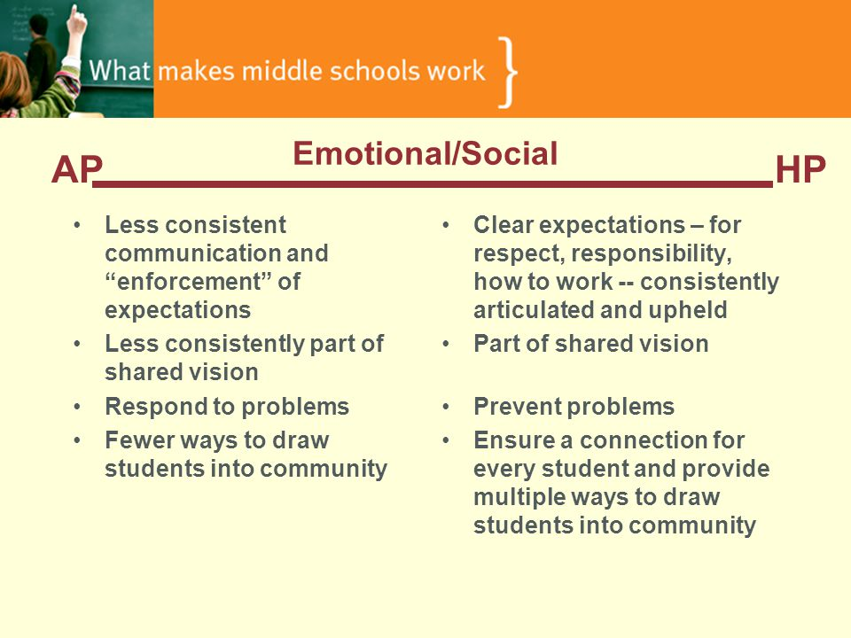 Emotional/Social Less consistent communication and enforcement of expectations Less consistently part of shared vision Respond to problems Fewer ways to draw students into community Clear expectations – for respect, responsibility, how to work -- consistently articulated and upheld Part of shared vision Prevent problems Ensure a connection for every student and provide multiple ways to draw students into community APHP