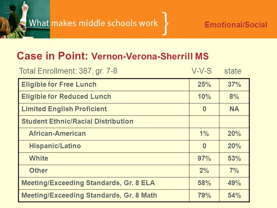 Case in Point: Vernon-Verona-Sherrill MS Emotional/Social Total Enrollment: 387, gr.