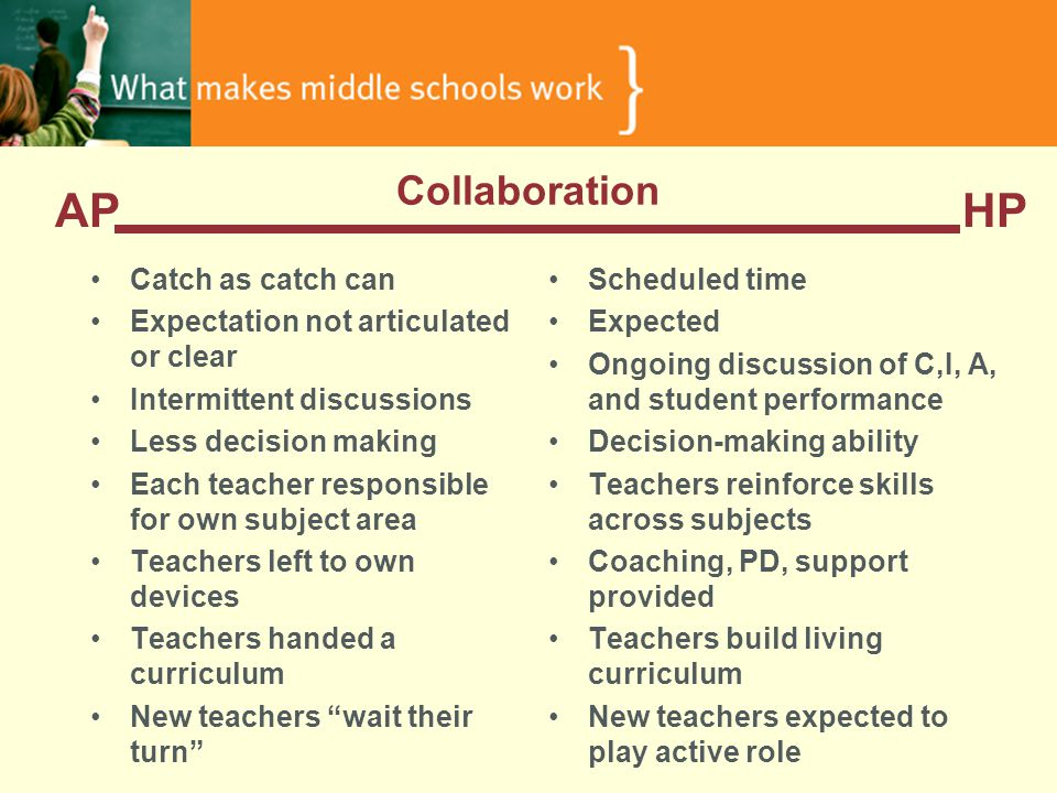 Collaboration Catch as catch can Expectation not articulated or clear Intermittent discussions Less decision making Each teacher responsible for own subject area Teachers left to own devices Teachers handed a curriculum New teachers wait their turn Scheduled time Expected Ongoing discussion of C,I, A, and student performance Decision-making ability Teachers reinforce skills across subjects Coaching, PD, support provided Teachers build living curriculum New teachers expected to play active role APHP