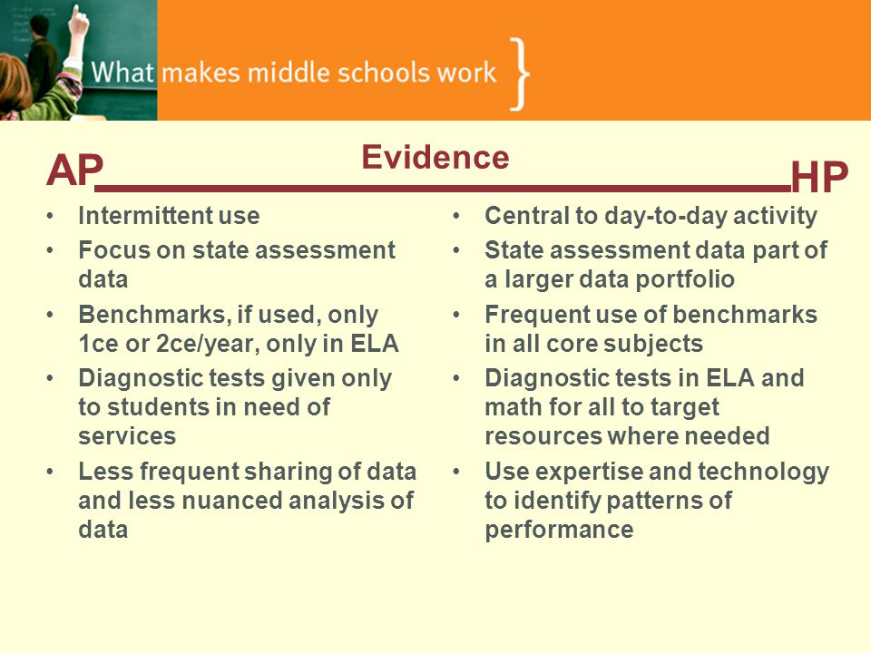 Evidence Intermittent use Focus on state assessment data Benchmarks, if used, only 1ce or 2ce/year, only in ELA Diagnostic tests given only to students in need of services Less frequent sharing of data and less nuanced analysis of data Central to day-to-day activity State assessment data part of a larger data portfolio Frequent use of benchmarks in all core subjects Diagnostic tests in ELA and math for all to target resources where needed Use expertise and technology to identify patterns of performance AP HP