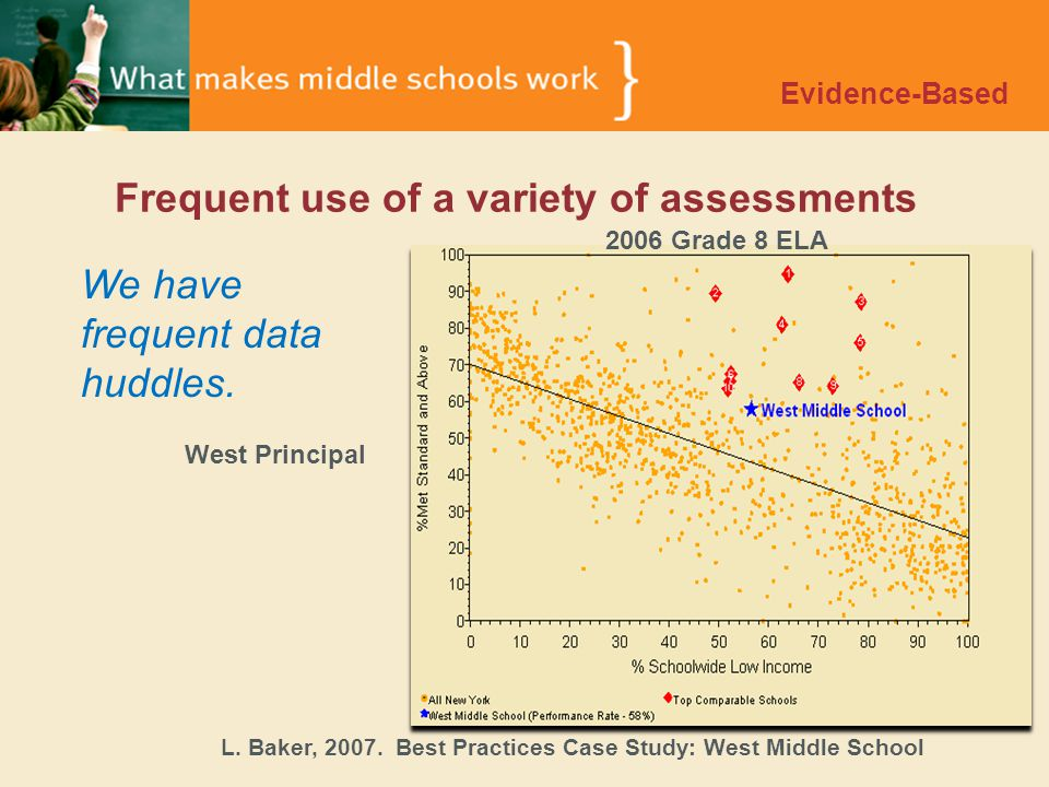 Frequent use of a variety of assessments Evidence-Based We have frequent data huddles.
