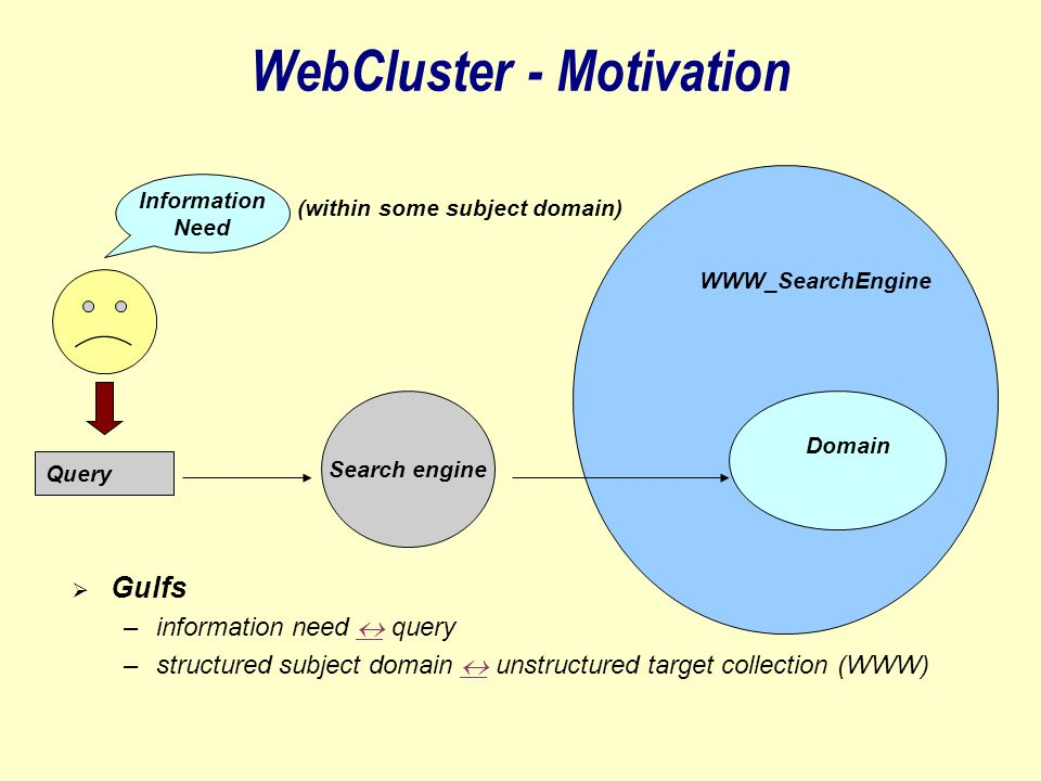 WebCluster - Motivation Information Need Query Search engine (within some subject domain) WWW_SearchEngine Domain  Gulfs –information need  query  –structured subject domain  unstructured target collection (WWW) 