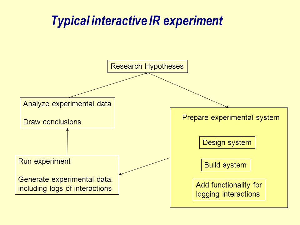 Typical interactive IR experiment Research Hypotheses Prepare experimental system Design system Build system Add functionality for logging interactions Run experiment Generate experimental data, including logs of interactions Analyze experimental data Draw conclusions