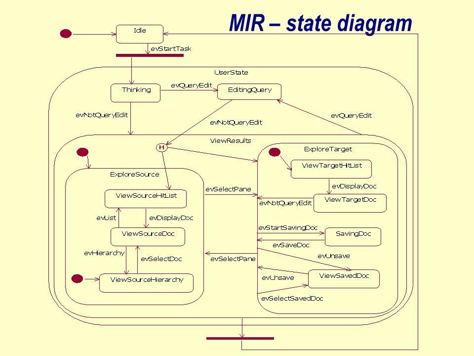 MIR – state diagram