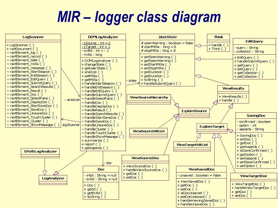 MIR – logger class diagram