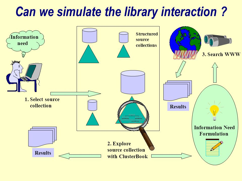 The mediated access interaction Information need Web search engine WebCluster Query Specialised source Target collection (WWW) Topical documents