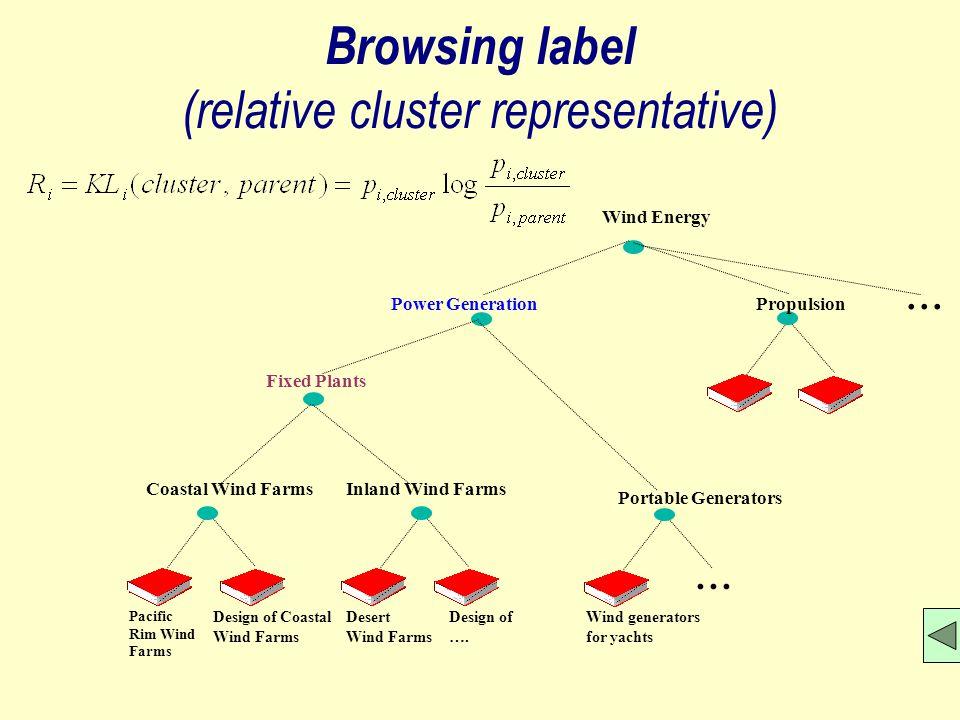 Browsing label (relative cluster representative) Coastal Wind FarmsInland Wind Farms Pacific Rim Wind Farms Design of Coastal Wind Farms Design of ….
