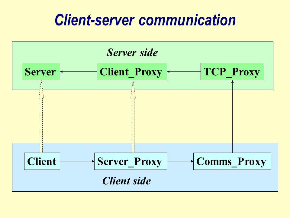 ClientServer_ProxyComms_Proxy Client side Server side ServerClient_ProxyTCP_Proxy Client-server communication