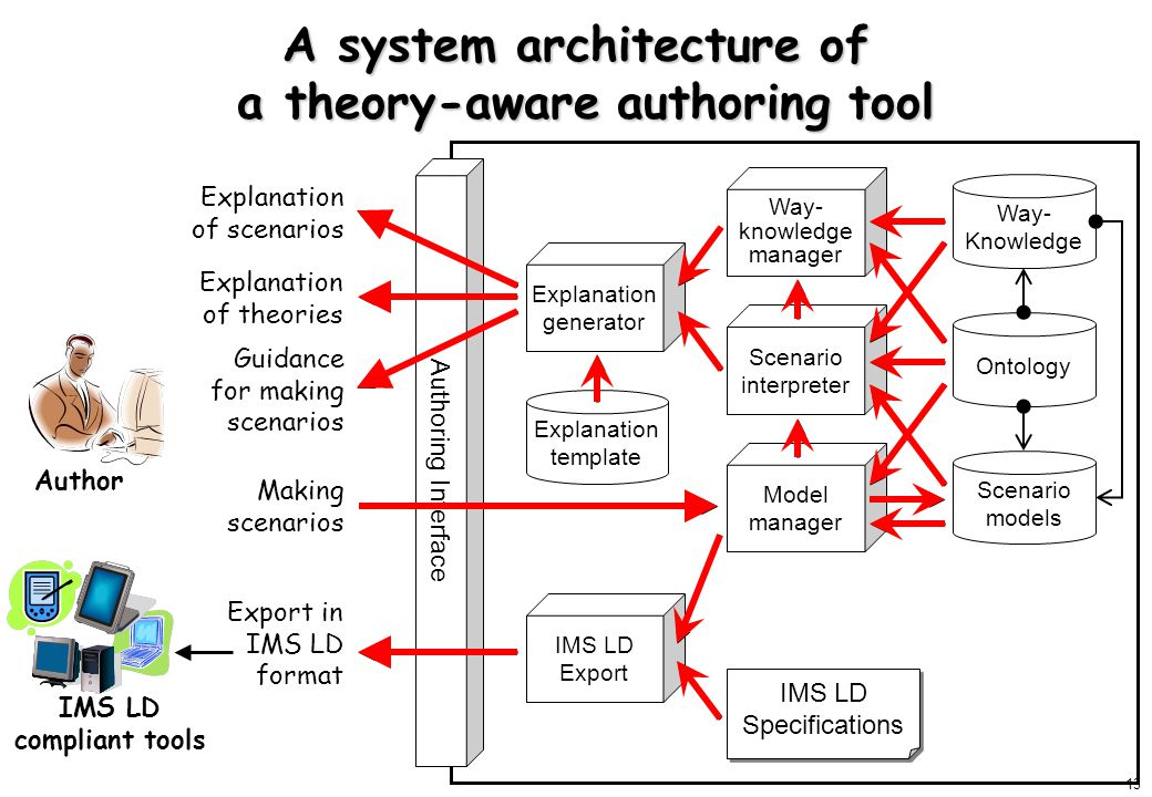 13 Scenario interpreter Ontology Scenario models Explanation generator Model manager Way- knowledge manager Explanation of theories Explanation of scenarios Making scenarios Explanation template A system architecture of a theory-aware authoring tool IMS LD Export Export in IMS LD format Way- Knowledge Guidance for making scenarios IMS LD Specifications Authoring Interface Author IMS LD compliant tools