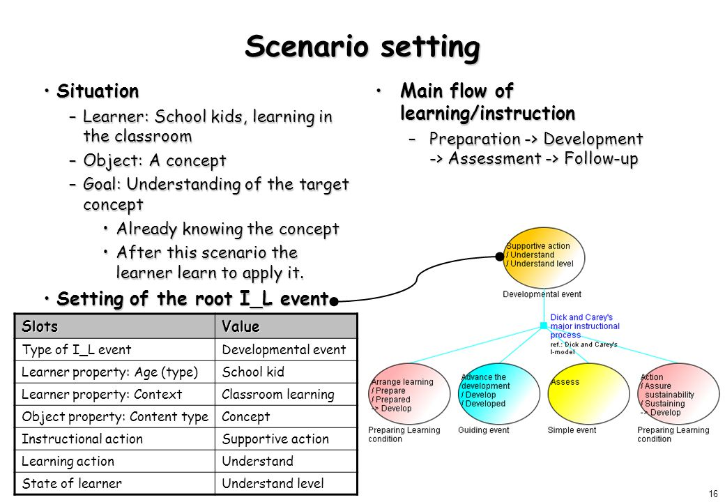 16 Scenario setting SituationSituation –Learner: School kids, learning in the classroom –Object: A concept –Goal: Understanding of the target concept Already knowing the conceptAlready knowing the concept After this scenario the learner learn to apply it.After this scenario the learner learn to apply it.