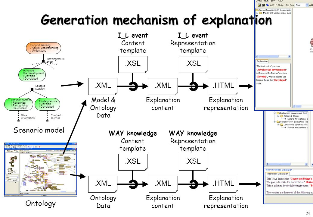 24 Generation mechanism of explanation Support learning / Aquire understanding / Understand Advance the development / Develop / Developed Present content / Recognize / Recognizing the content Guide practice / Develop / Developed Coached exercise Give information Coached exercise Developmental event.XML.HTML Model & Ontology Data Explanation content Explanation representation I_L event Content template I_L event Representation template Scenario model Ontology.XSL.XML.HTML Ontology Data Explanation content Explanation representation WAY knowledge Content template WAY knowledge Representation template.XSL