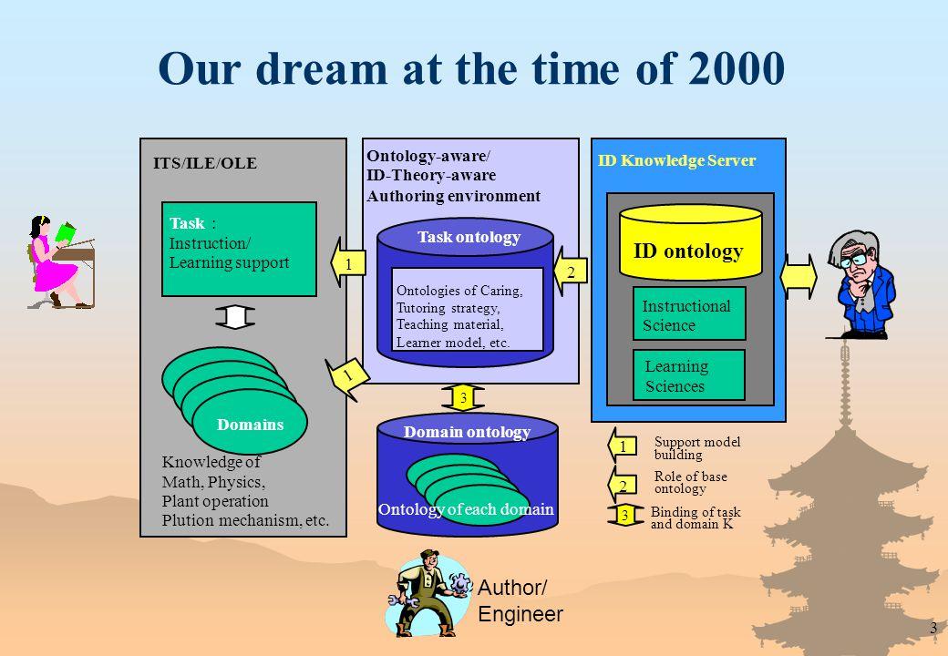 3 Domain Domains Knowledge of Math, Physics, Plant operation Plution mechanism, etc.
