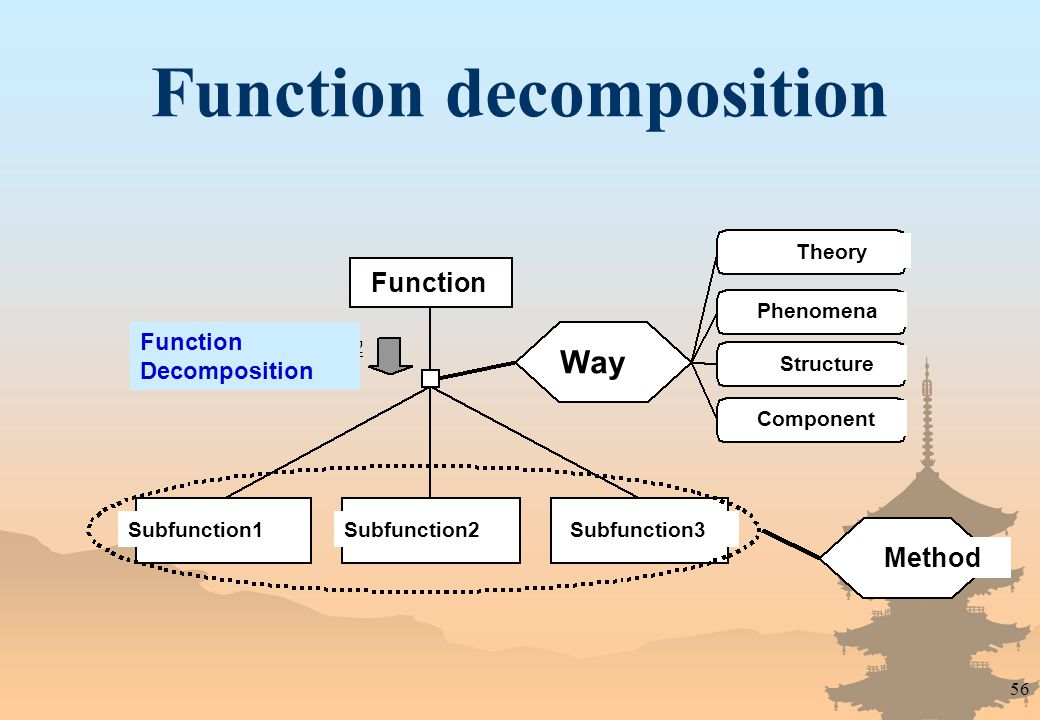 56 Function decomposition Subfunction1 Function Decomposition Subfunction3Subfunction2 Function Way Component Structure Phenomena Theory Method