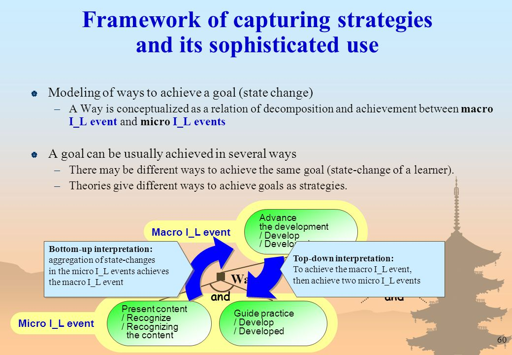 60 Framework of capturing strategies and its sophisticated use  Modeling of ways to achieve a goal (state change) –A Way is conceptualized as a relation of decomposition and achievement between macro I_L event and micro I_L events  A goal can be usually achieved in several ways –There may be different ways to achieve the same goal (state-change of a learner).