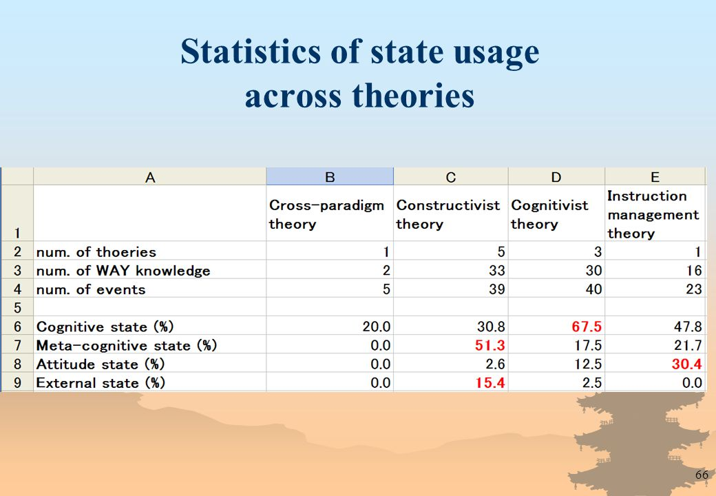 66 Statistics of state usage across theories