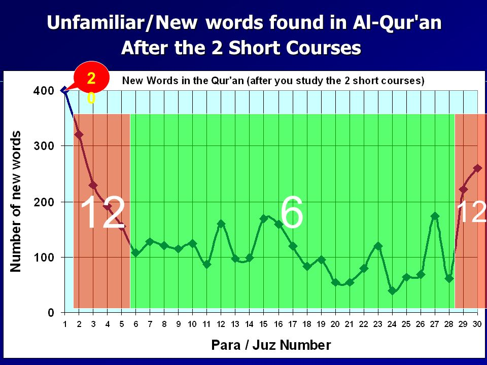 Unfamiliar/New words found in Al-Qur'an After the 2 Short Courses 2020 126