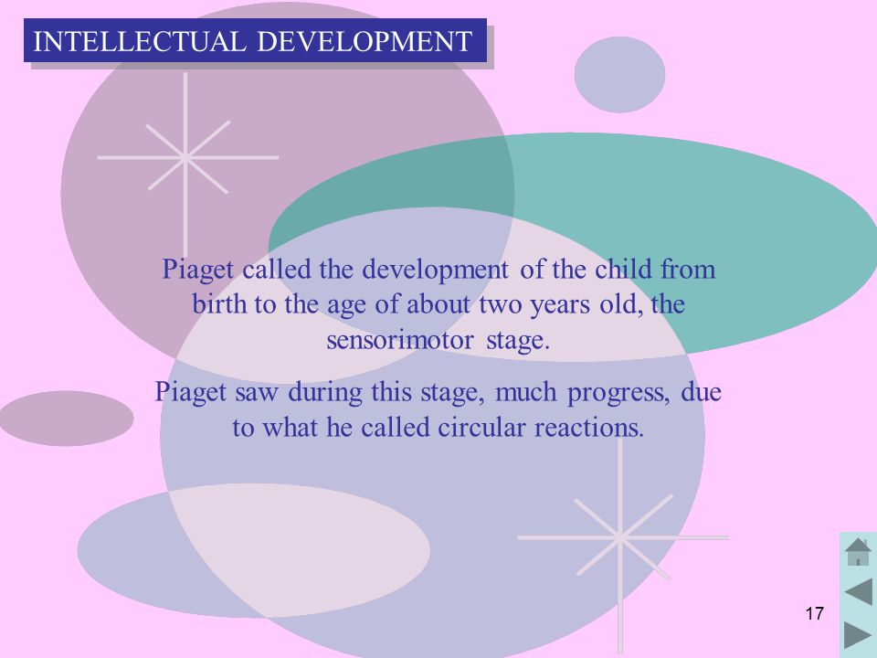 17 Piaget called the development of the child from birth to the age of about two years old, the sensorimotor stage.
