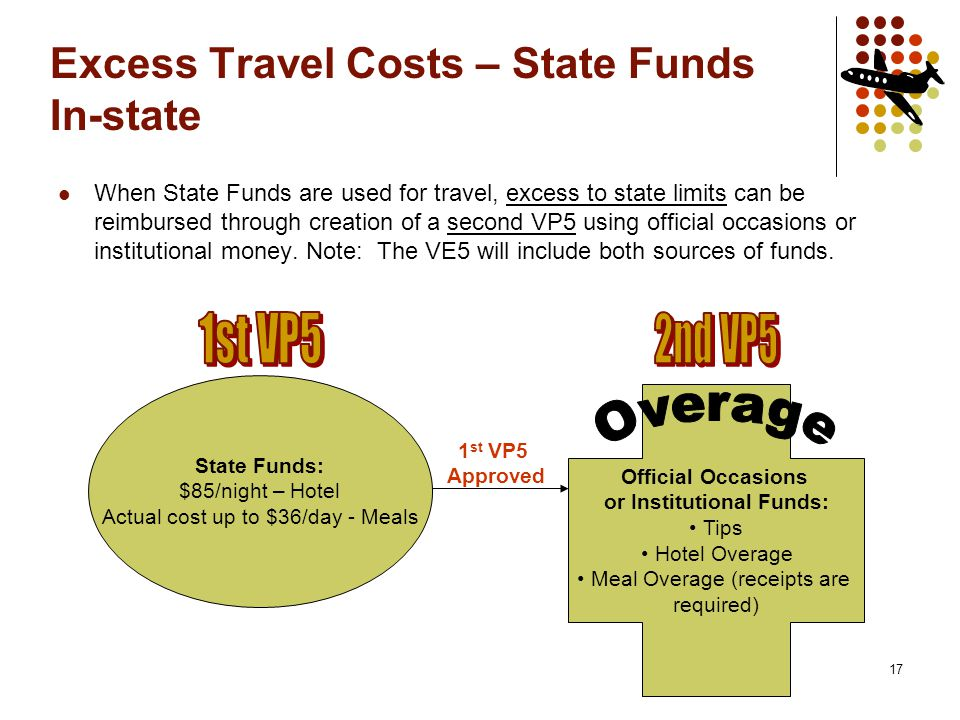 17 Excess Travel Costs – State Funds In-state When State Funds are used for travel, excess to state limits can be reimbursed through creation of a second VP5 using official occasions or institutional money.