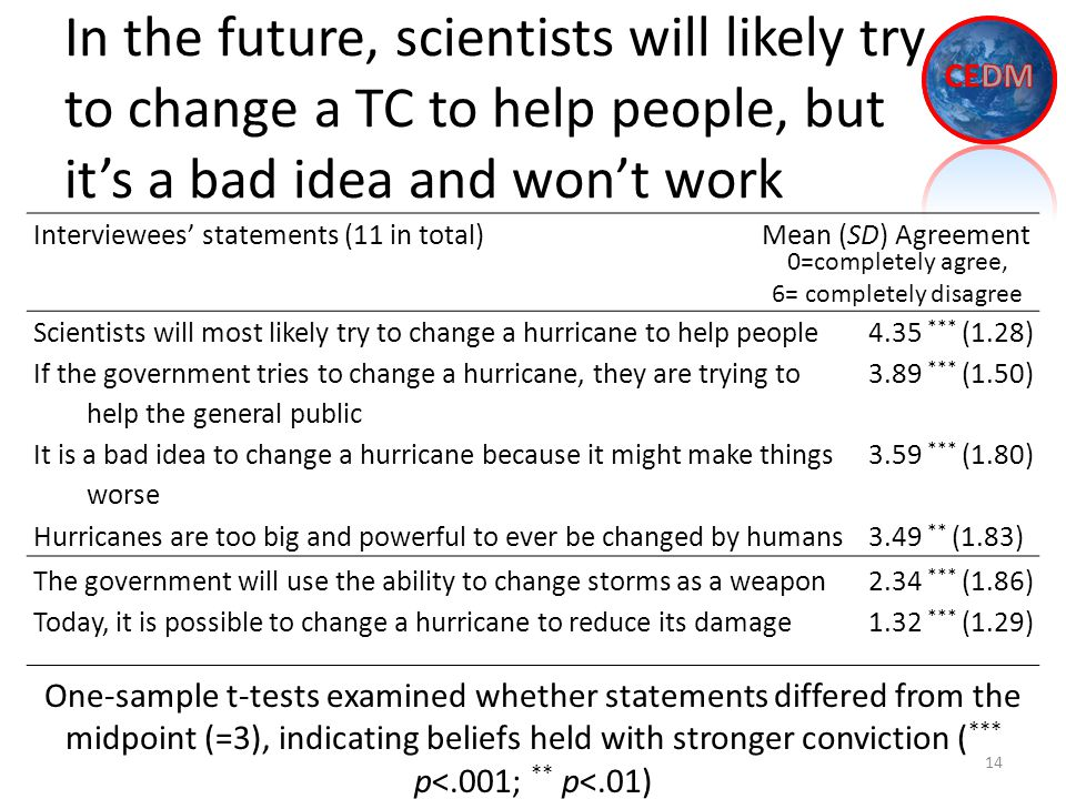 In the future, scientists will likely try to change a TC to help people, but it's a bad idea and won't work 14 Interviewees' statements (11 in total) Mean (SD) Agreement Scientists will most likely try to change a hurricane to help people4.35 *** (1.28) If the government tries to change a hurricane, they are trying to help the general public 3.89 *** (1.50) It is a bad idea to change a hurricane because it might make things worse 3.59 *** (1.80) Hurricanes are too big and powerful to ever be changed by humans3.49 ** (1.83) One-sample t-tests examined whether statements differed from the midpoint (=3), indicating beliefs held with stronger conviction ( *** p<.001; ** p<.01) 0=completely agree, 6= completely disagree The government will use the ability to change storms as a weapon2.34 *** (1.86) Today, it is possible to change a hurricane to reduce its damage1.32 *** (1.29)