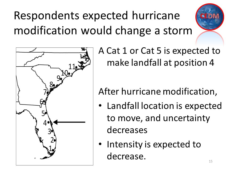 Respondents expected hurricane modification would change a storm 15 A Cat 1 or Cat 5 is expected to make landfall at position 4 After hurricane modification, Landfall location is expected to move, and uncertainty decreases Intensity is expected to decrease.