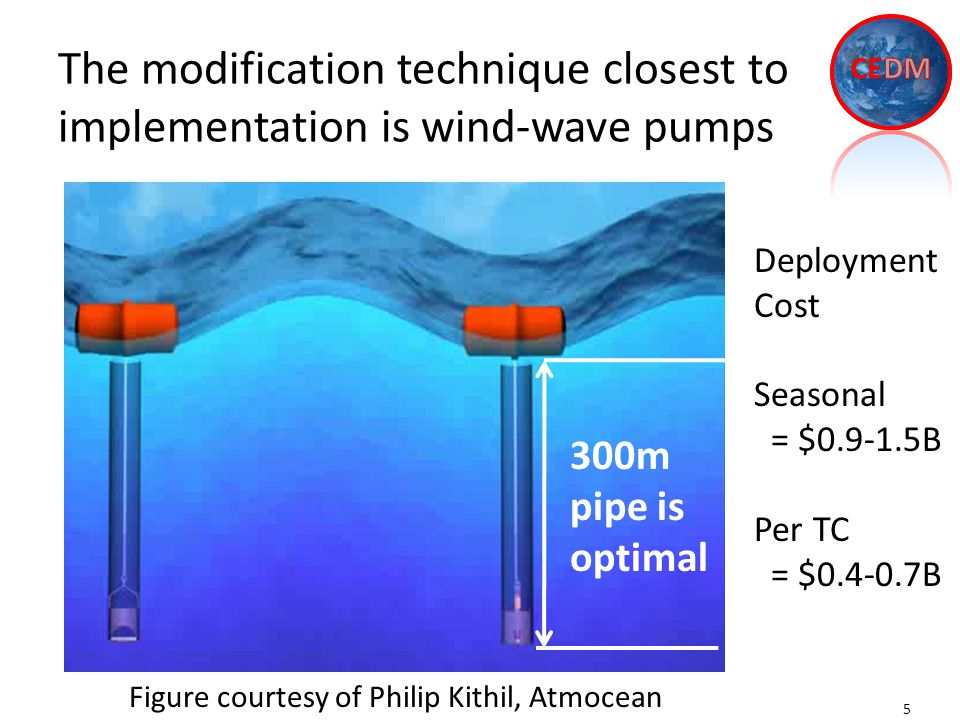 The modification technique closest to implementation is wind-wave pumps 5 Figure courtesy of Philip Kithil, Atmocean 300m pipe is optimal Deployment Cost Seasonal = $0.9-1.5B Per TC = $0.4-0.7B