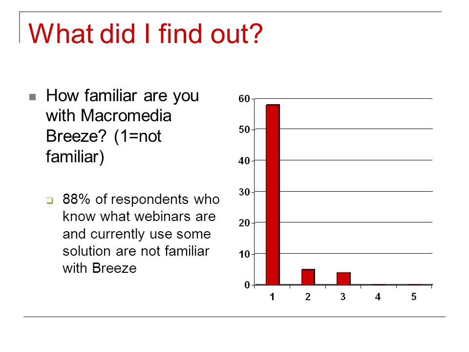 What did I find out? How familiar are you with Macromedia Breeze? (1=not familiar)  88% of respondents who know what webinars are and currently use s