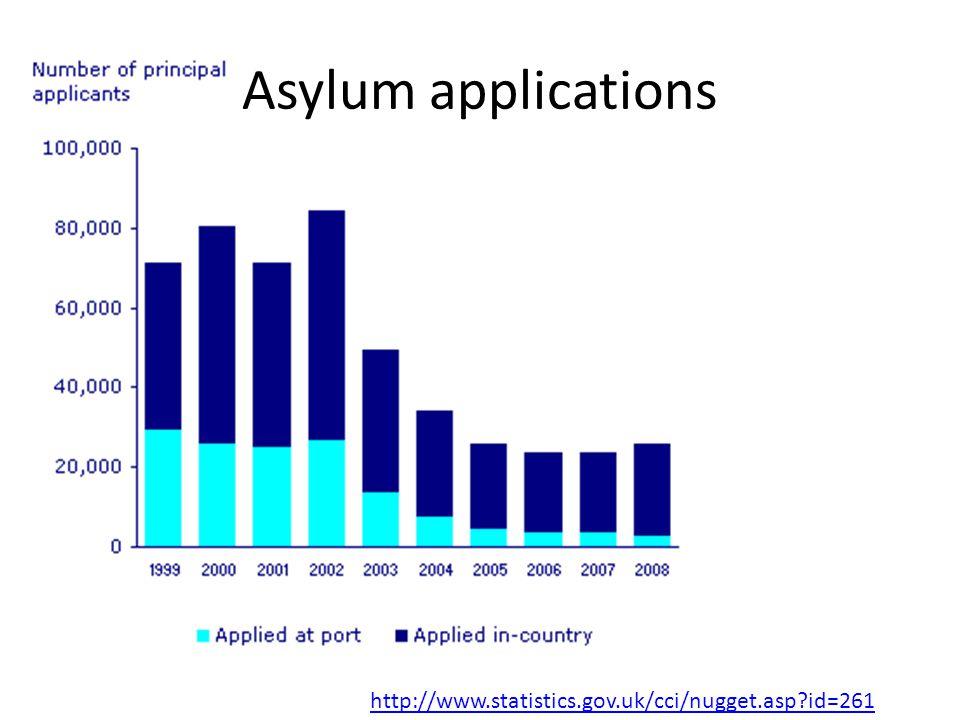 http://www.statistics.gov.uk/cci/nugget.asp?id=261 Asylum applications