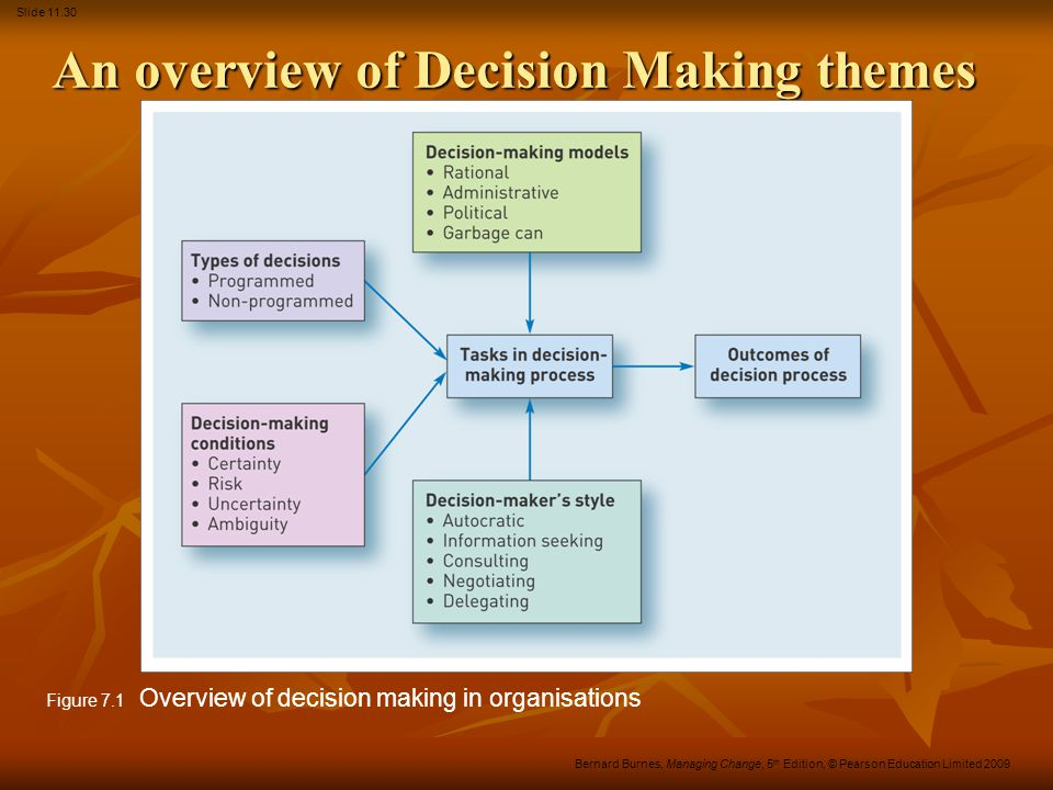 Slide 11.30 Bernard Burnes, Managing Change, 5 th Edition, © Pearson Education Limited 2009 An overview of Decision Making themes Figure 7.1 Overview of decision making in organisations