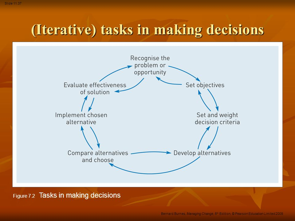 Slide 11.37 Bernard Burnes, Managing Change, 5 th Edition, © Pearson Education Limited 2009 (Iterative) tasks in making decisions Figure 7.2 Tasks in