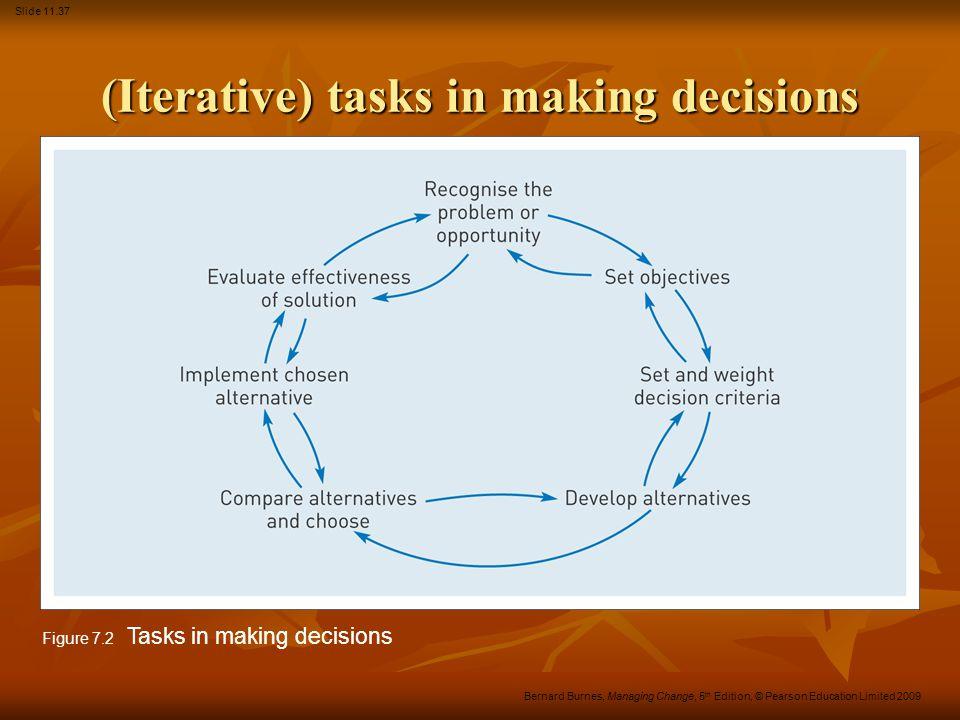 Slide 11.37 Bernard Burnes, Managing Change, 5 th Edition, © Pearson Education Limited 2009 (Iterative) tasks in making decisions Figure 7.2 Tasks in making decisions
