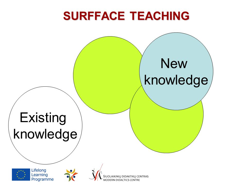 SURFFACE TEACHING Existing knowledge New knowledge