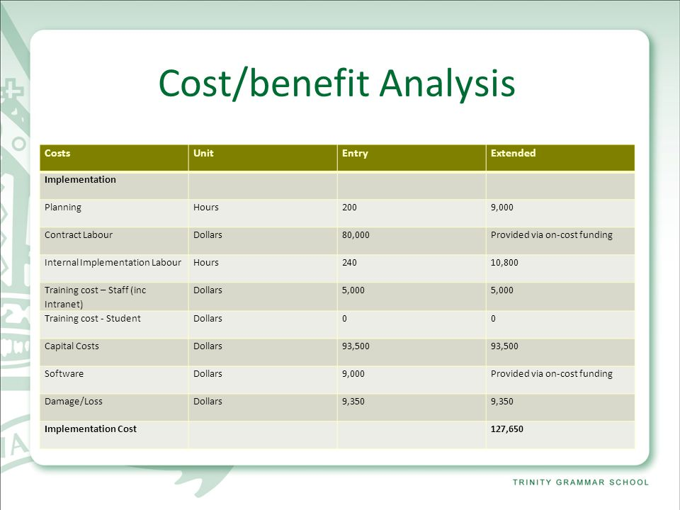 Cost/benefit Analysis CostsUnitEntryExtended Implementation PlanningHours2009,000 Contract LabourDollars80,000Provided via on-cost funding Internal Implementation LabourHours24010,800 Training cost – Staff (inc Intranet) Dollars5,000 Training cost - StudentDollars00 Capital CostsDollars93,500 SoftwareDollars9,000Provided via on-cost funding Damage/LossDollars9,350 Implementation Cost127,650
