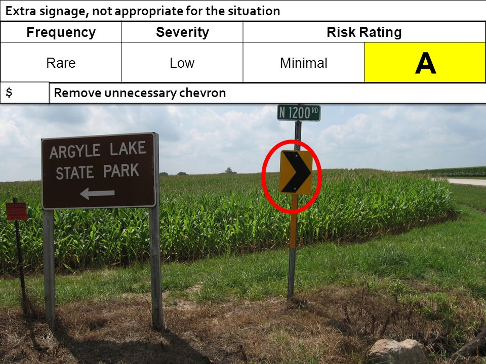 Extra signage, not appropriate for the situation Remove unnecessary chevron FrequencySeverityRisk Rating RareLowMinimal A $ $