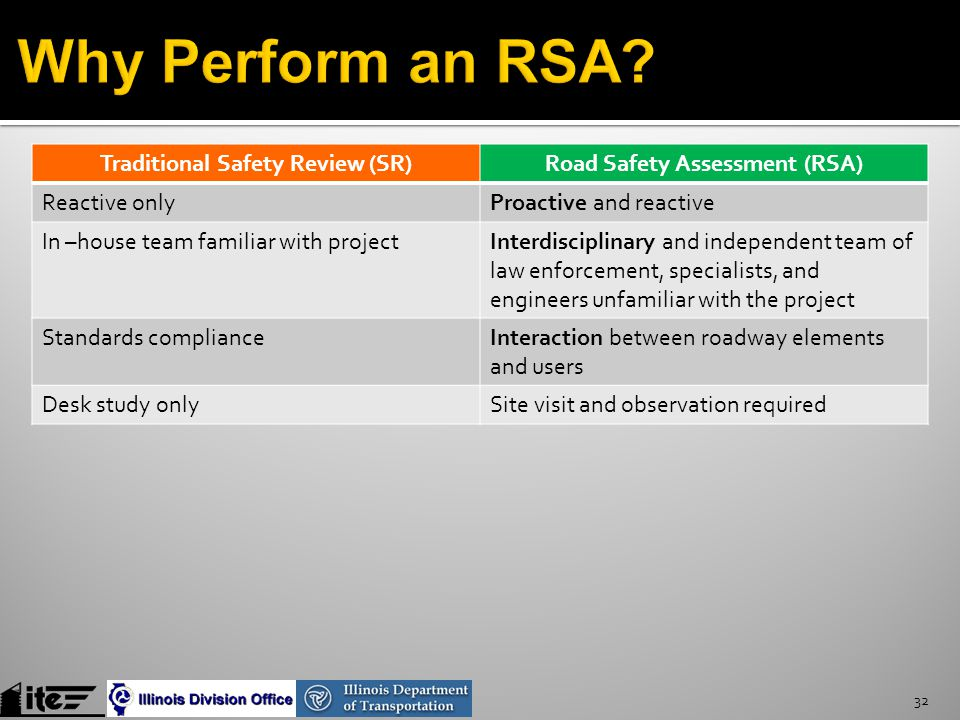 Traditional Safety Review (SR)Road Safety Assessment (RSA) Reactive onlyProactive and reactive In –house team familiar with projectInterdisciplinary and independent team of law enforcement, specialists, and engineers unfamiliar with the project Standards complianceInteraction between roadway elements and users Desk study onlySite visit and observation required 32