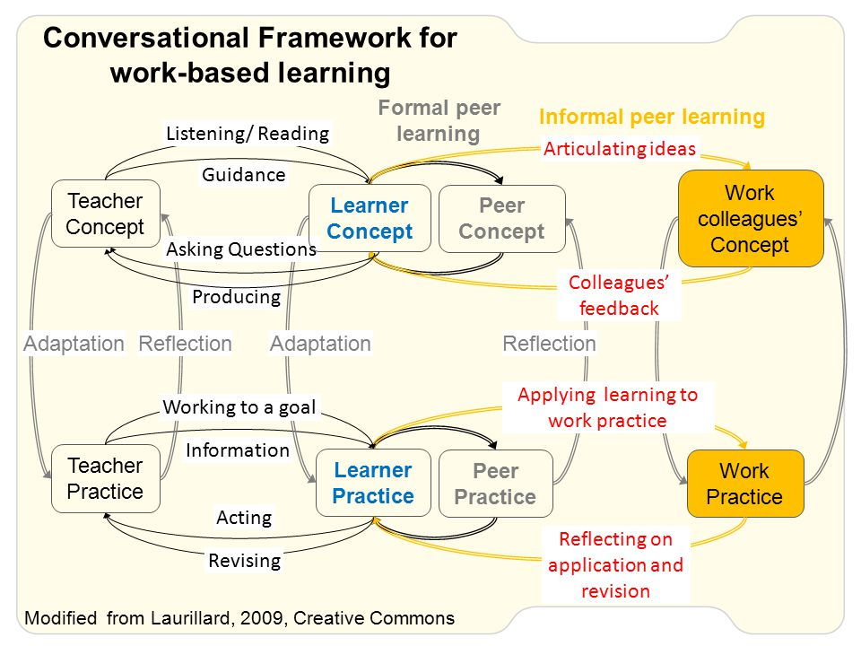 Conversational Framework for work-based learning Teacher Concept Learner Practice Teacher Practice Guidance Work colleagues' Concept Work Practice Articulating ideas Colleagues' feedback Applying learning to work practice Reflecting on application and revision Acting Listening/ Reading Reflection Producing Revising Information Peer Concept Peer Practice Adaptation ReflectionAdaptation Modified from Laurillard, 2009, Creative Commons Asking Questions Learner Concept Working to a goal Formal peer learning Informal peer learning