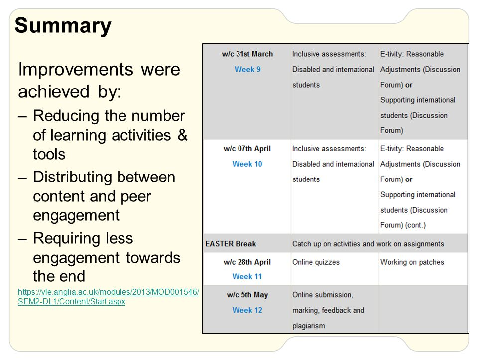 Summary Improvements were achieved by: –Reducing the number of learning activities & tools –Distributing between content and peer engagement –Requiring less engagement towards the end https://vle.anglia.ac.uk/modules/2013/MOD001546/ SEM2-DL1/Content/Start.aspx