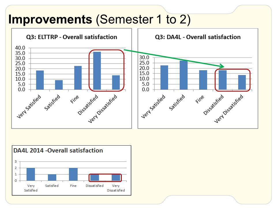 Improvements (Semester 1 to 2)