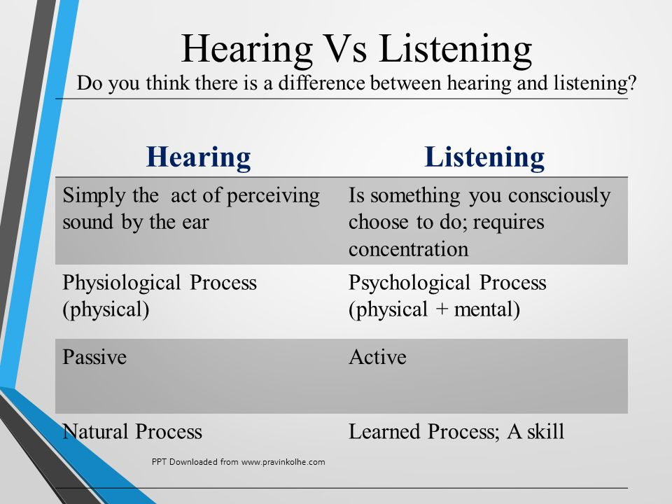 HearingListening Simply the act of perceiving sound by the ear Is something you consciously choose to do; requires concentration Physiological Process